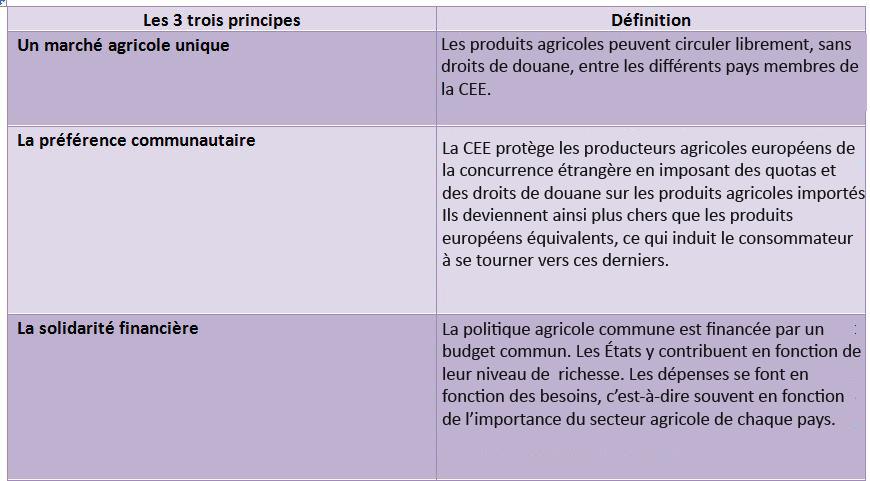 Princpes PAC